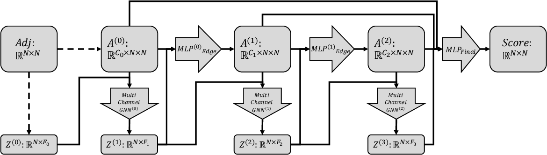Figure 1 for Permutation Invariant Graph Generation via Score-Based Generative Modeling