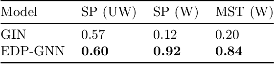 Figure 2 for Permutation Invariant Graph Generation via Score-Based Generative Modeling