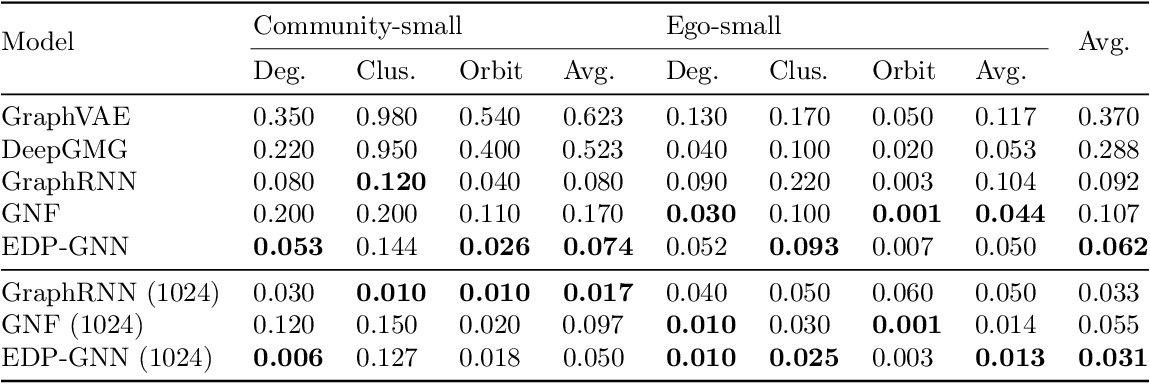 Figure 4 for Permutation Invariant Graph Generation via Score-Based Generative Modeling