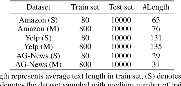 Figure 2 for Constructing Contrastive samples via Summarization for Text Classification with limited annotations
