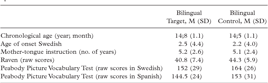 Table Ii From Profiling Dyslexia In Bilingual Adolescents