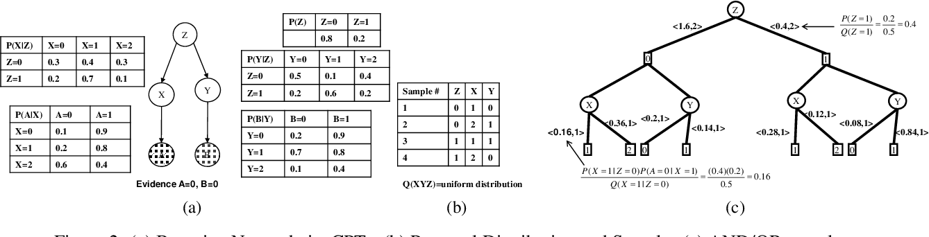 Figure 2 for AND/OR Importance Sampling