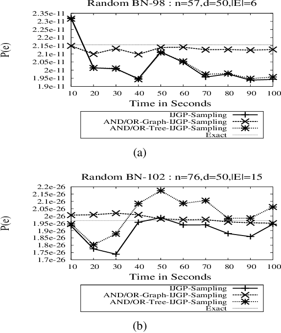 Figure 4 for AND/OR Importance Sampling