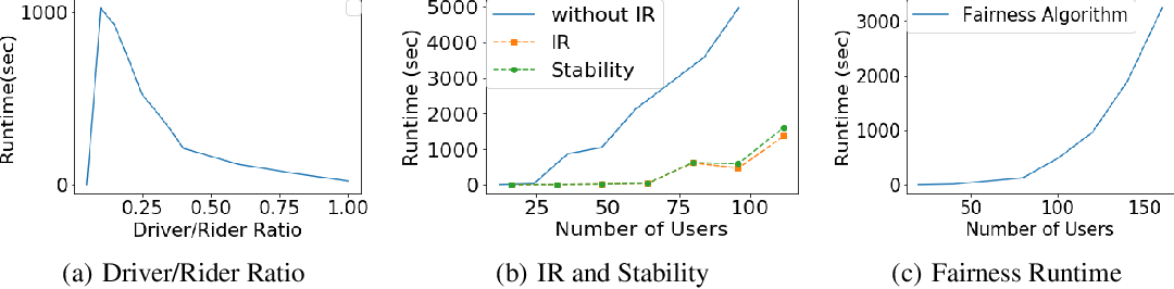 Figure 2 for Efficiency, Fairness, and Stability in Non-Commercial Peer-to-Peer Ridesharing