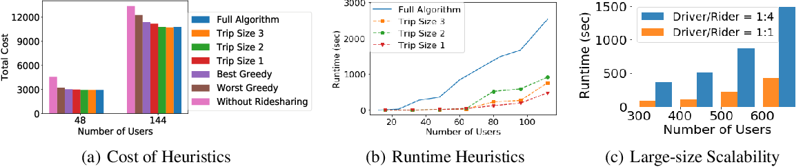 Figure 3 for Efficiency, Fairness, and Stability in Non-Commercial Peer-to-Peer Ridesharing