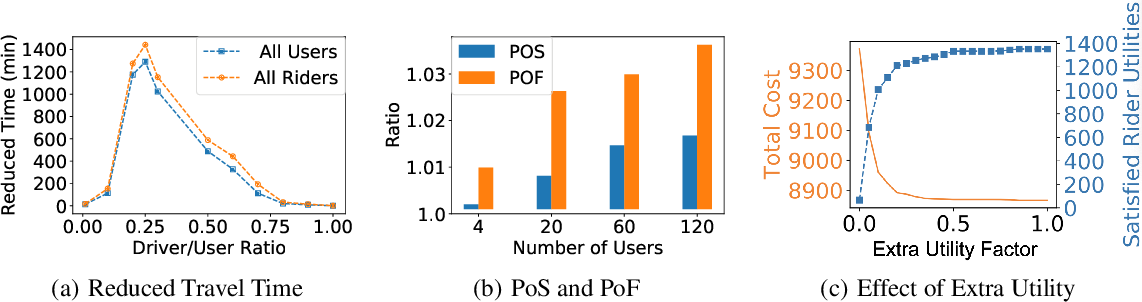 Figure 4 for Efficiency, Fairness, and Stability in Non-Commercial Peer-to-Peer Ridesharing