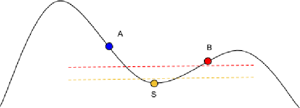 Figure 2 for On the Consistency of Quick Shift