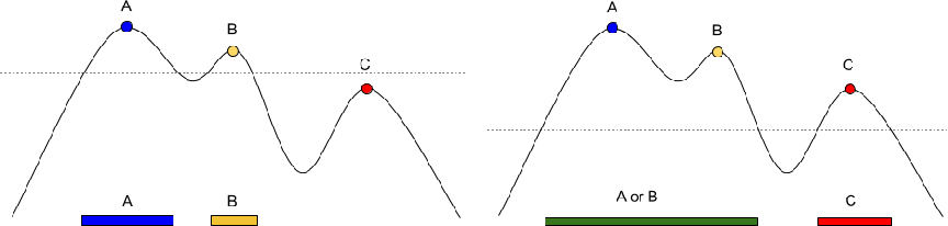 Figure 3 for On the Consistency of Quick Shift