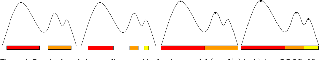 Figure 4 for On the Consistency of Quick Shift