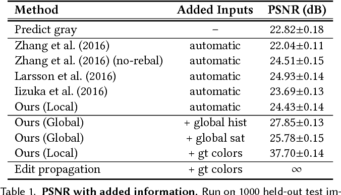 Figure 2 for Real-Time User-Guided Image Colorization with Learned Deep Priors