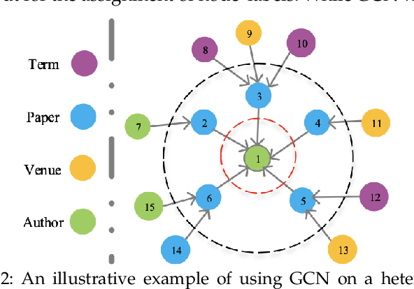 Figure 3 for GCN for HIN via Implicit Utilization of Attention and Meta-paths