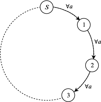 Figure 1 for Regret Bounds for Discounted MDPs
