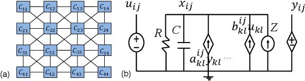 Figure 1 for Application-level Studies of Cellular Neural Network-based Hardware Accelerators