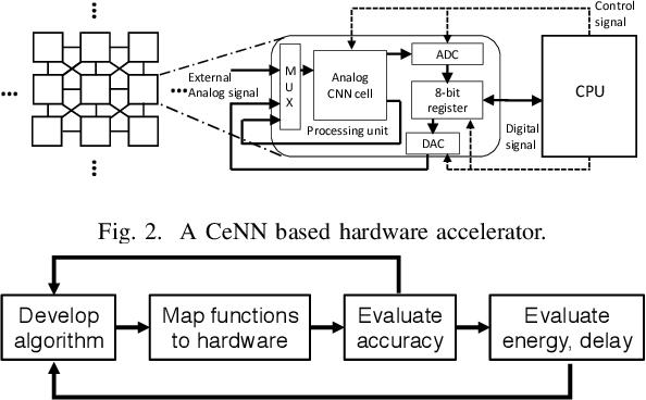 Figure 2 for Application-level Studies of Cellular Neural Network-based Hardware Accelerators