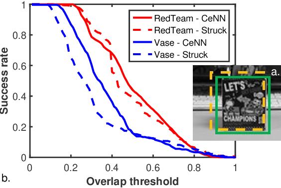 Figure 4 for Application-level Studies of Cellular Neural Network-based Hardware Accelerators
