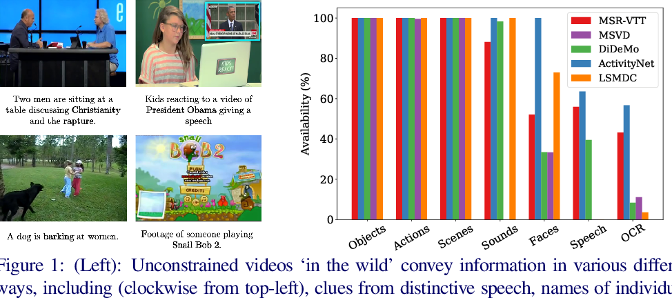 Figure 1 for Use What You Have: Video Retrieval Using Representations From Collaborative Experts