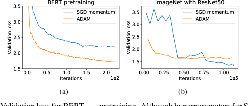 Figure 1 for Why ADAM Beats SGD for Attention Models