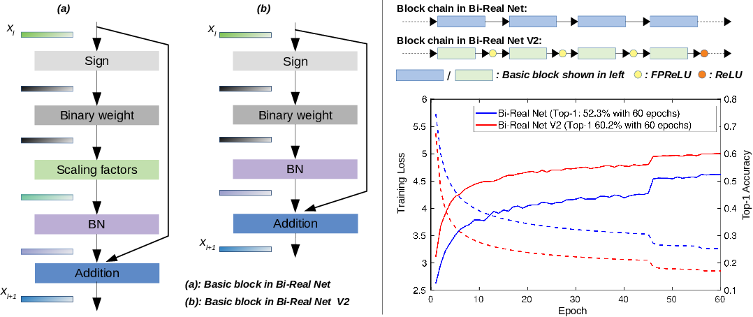 Figure 1 for Bi-Real Net V2: Rethinking Non-linearity for 1-bit CNNs and Going Beyond