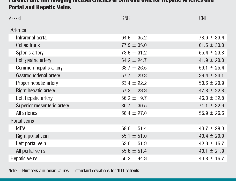 Mapping Of Hepatic Vascular Anatomy Dynamic Contrast Enhanced