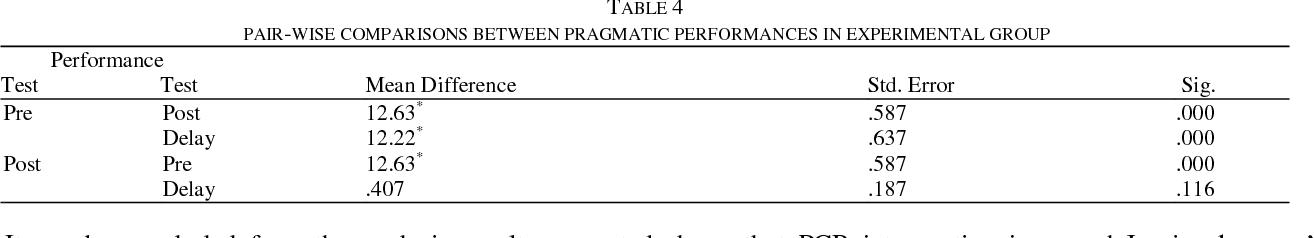 PDF] Pragmatic Consciousness-raising Activities and EFL