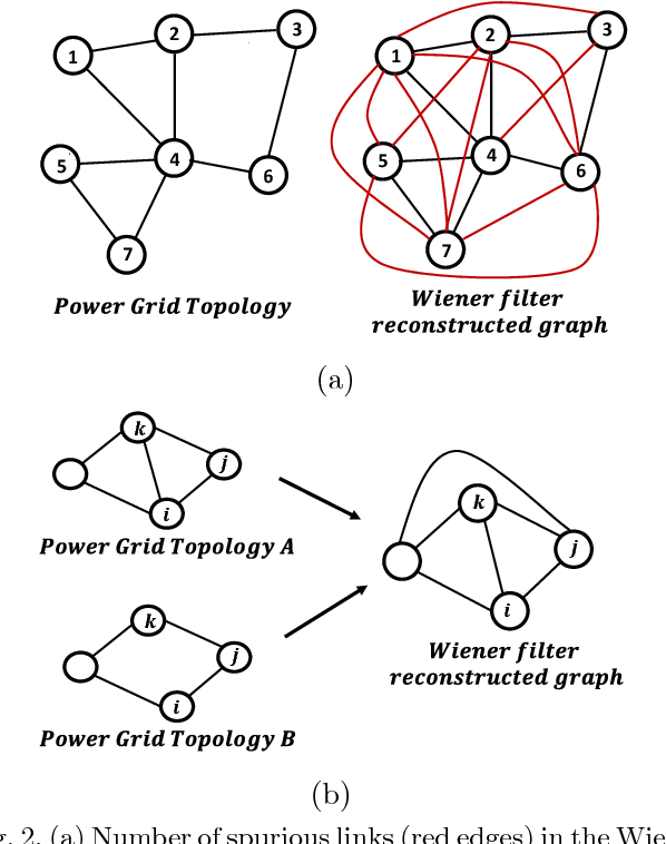 Physics Informed Topology Learning In Networks Of Linear Dynamical
