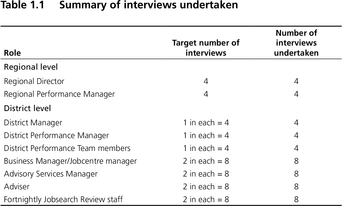 Table 11 From Jobcentre Plus Jobseekers Allowance Off Flow