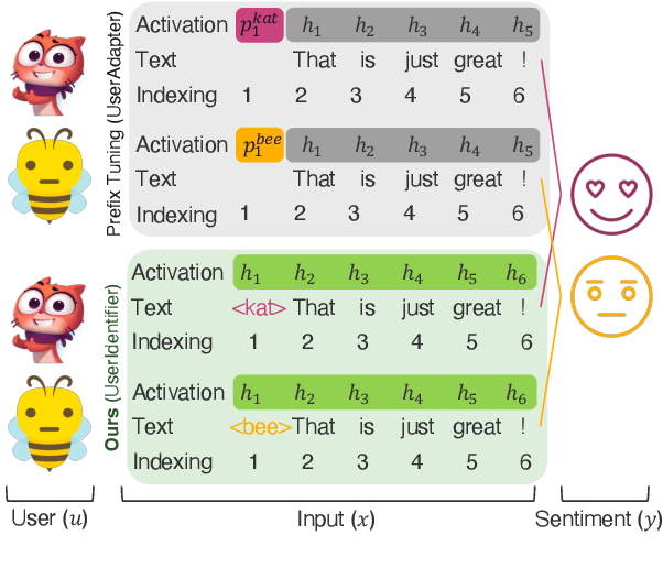 Figure 1 for UserIdentifier: Implicit User Representations for Simple and Effective Personalized Sentiment Analysis