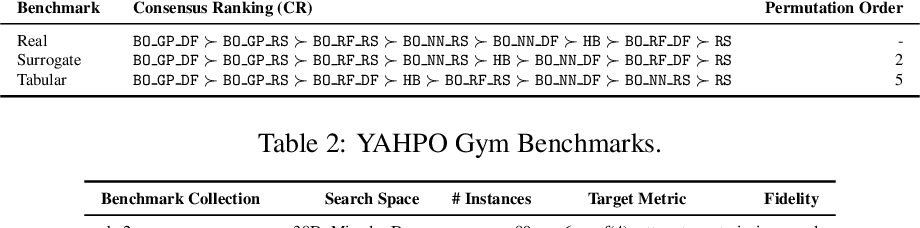 Figure 2 for YAHPO Gym -- Design Criteria and a new Multifidelity Benchmark for Hyperparameter Optimization