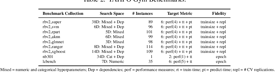 Figure 3 for YAHPO Gym -- Design Criteria and a new Multifidelity Benchmark for Hyperparameter Optimization
