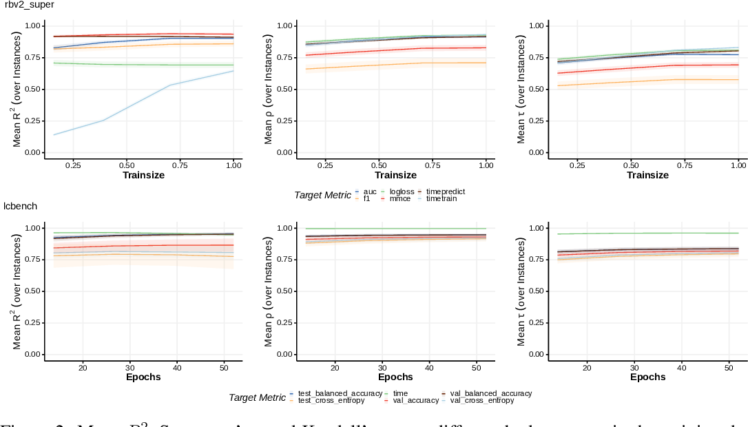 Figure 4 for YAHPO Gym -- Design Criteria and a new Multifidelity Benchmark for Hyperparameter Optimization