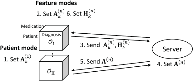 Figure 2 for Federated Tensor Factorization for Computational Phenotyping