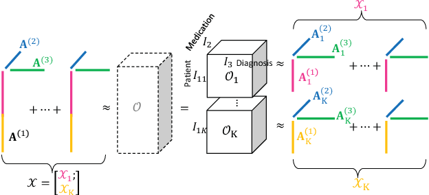Figure 3 for Federated Tensor Factorization for Computational Phenotyping