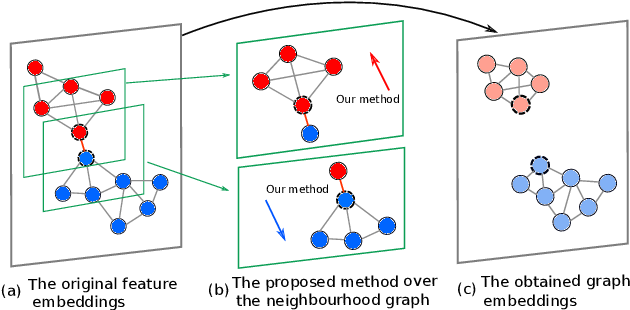 Figure 1 for Memory-Based Neighbourhood Embedding for Visual Recognition