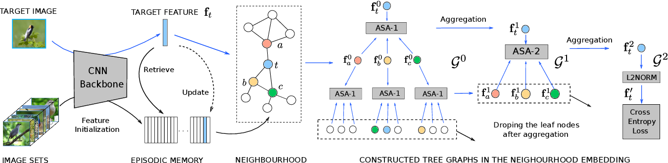 Figure 3 for Memory-Based Neighbourhood Embedding for Visual Recognition