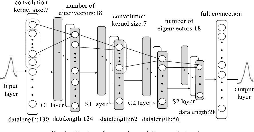 Classification of ECG signals based on 1D convolution neural network