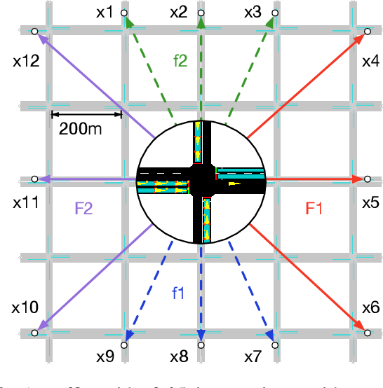 Figure 4 for Multi-Agent Deep Reinforcement Learning for Large-scale Traffic Signal Control