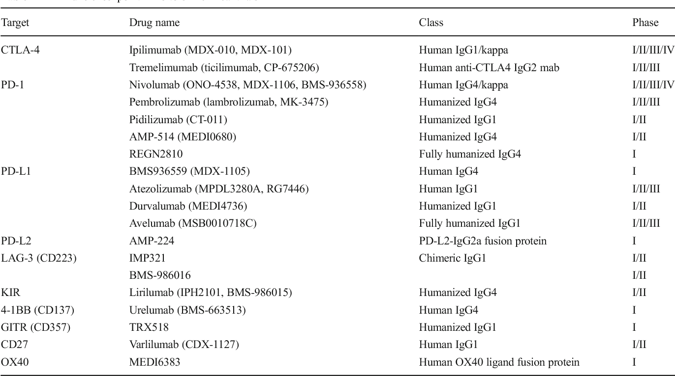 Table 1 from Immune Checkpoint Inhibitors in Gliomas  - Semantic Scholar