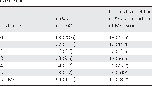 Table 2 Dietitian referrals related to malnutrition screening tool (MST) score