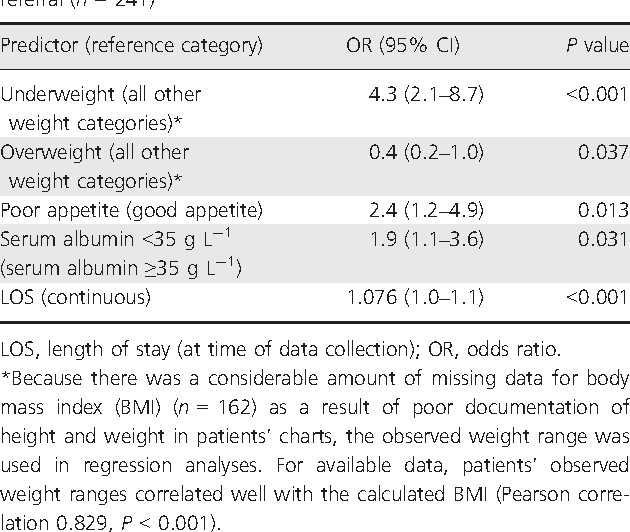 Table 3 Significant univariate predictors of receiving a dietitian referral (n = 241)