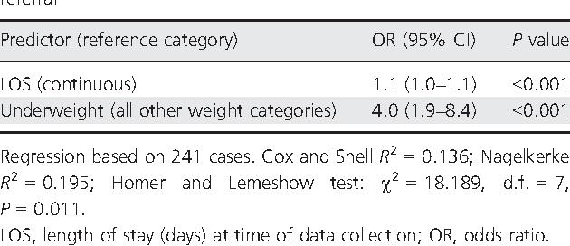 Table 4 Multivariate logistic regression of predictors of dietitian referral