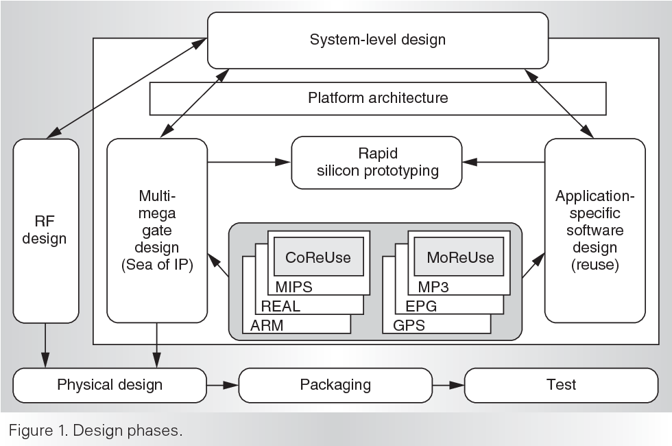 PDF] System on a Chip: Changing IC Design Today and in the