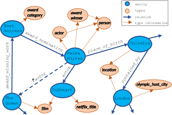 Figure 1 for Type-augmented Relation Prediction in Knowledge Graphs