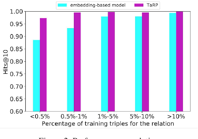 Figure 4 for Type-augmented Relation Prediction in Knowledge Graphs
