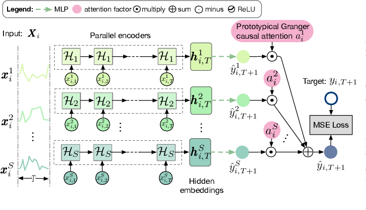 Figure 1 for Inductive Granger Causal Modeling for Multivariate Time Series