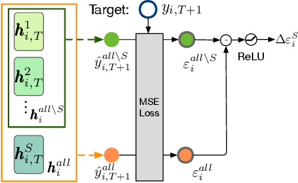 Figure 2 for Inductive Granger Causal Modeling for Multivariate Time Series