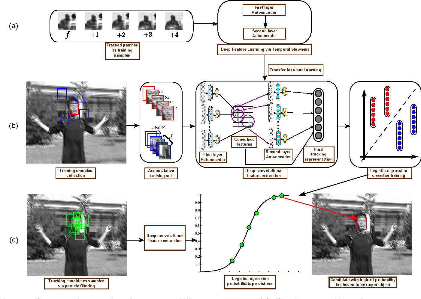 Figure 1 for Self-taught learning of a deep invariant representation for visual tracking via temporal slowness principle