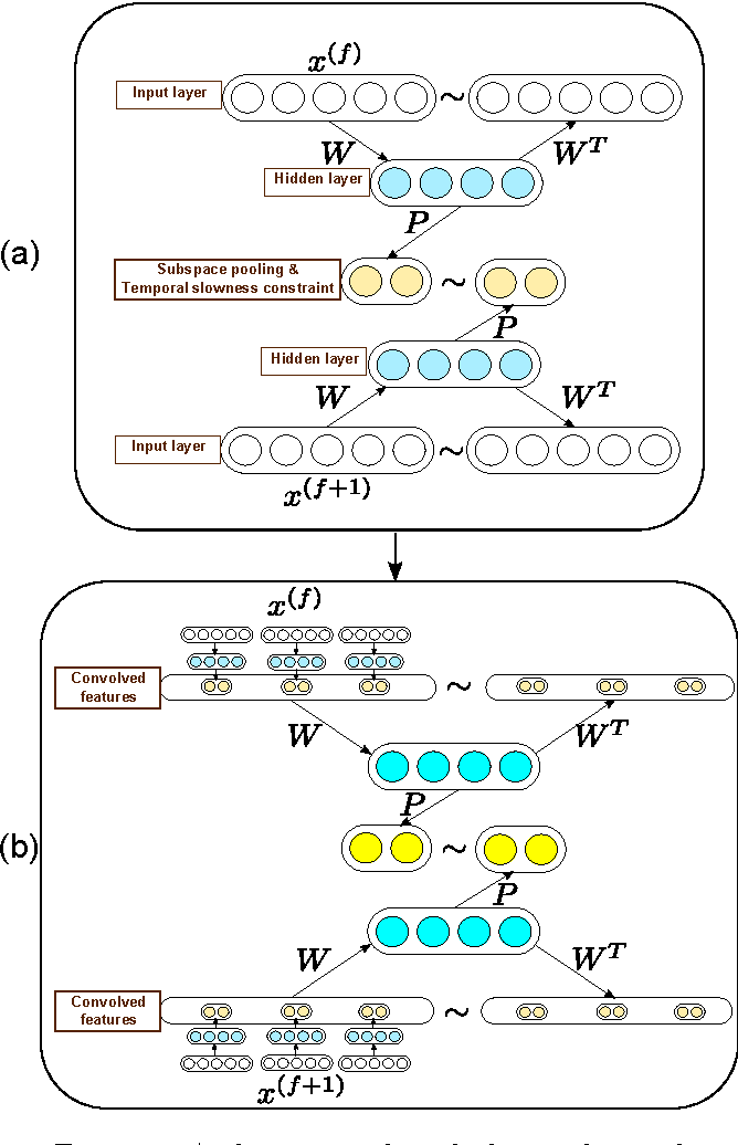 Figure 3 for Self-taught learning of a deep invariant representation for visual tracking via temporal slowness principle
