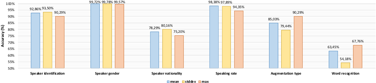 Figure 1 for Study on the temporal pooling used in deep neural networks for speaker verification