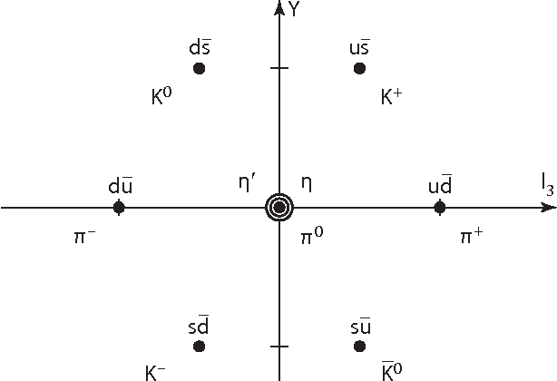 Figure 12 From 1 Elements Of The Standard Model Of Particle
