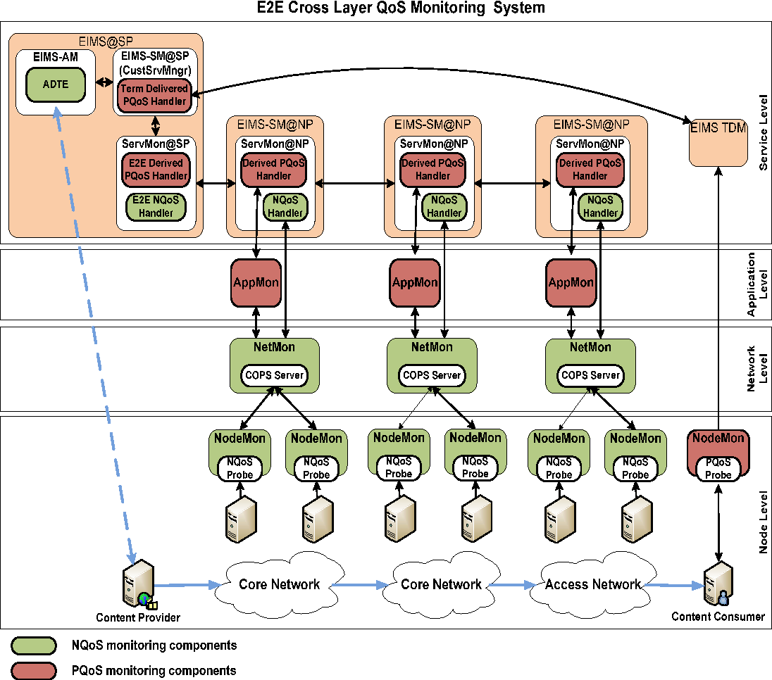 Figure 1 from A novel monitoring architecture for media
